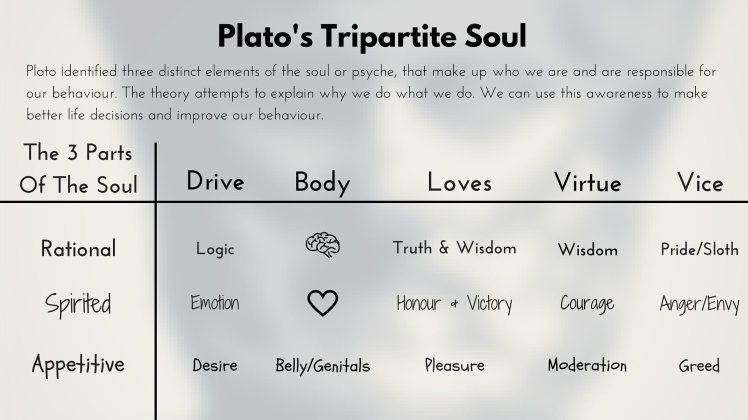 tripartite soul Plato's tripartite theory of the soul is that the psyche - or the soul, is composed of three parts the appetites, the spirited, and the mind.